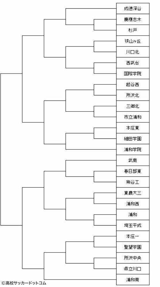 高校サッカー選手権 トーナメント表